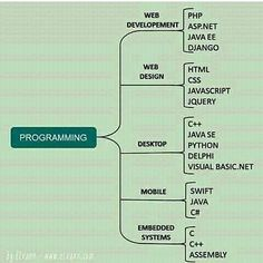 What programming language does your business depend on? Learn Computer Coding, Computer Programming Languages, Programming Humor, Computer Basics, Coding Languages, Learn Programming, C Programming Tutorials, Computer Technology, Computer Science