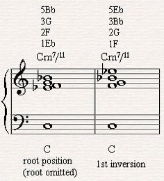 The 1st inversion is the best sounding inversion to play the Cm7/11 Chord.