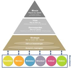 Strategie piramide The Art of Management Nlp Coaching, Mission Vision, Visible Learning, Work Productivity, Innovation Strategy, Lean Six Sigma, Facility Management, Strategic Planning, Work Inspiration