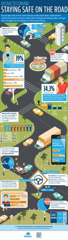 Distracted driving poses a real danger to all drivers, but especially young drivers. According to the National Highway Transportation Safety Driving Rules, Driving Teen, Driving Safety, Drunk Driving, Drivers Ed, Assurance Auto, Distracted Driving, Teen Driver, Car Insurance Tips