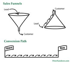How to Make Buying from You Inevitable from the KissMetrics blog