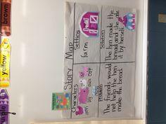 Little red hen story map Kindergarten Art Activities, Fairy Tale Activities, Preschool Writing, Preschool Literacy, Spring Activities, Kindergarten Reading, Farm Activities, Little Red Hen Story, Little Red Hen Activities
