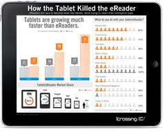 How the tablet killed the e-reader [infographic]