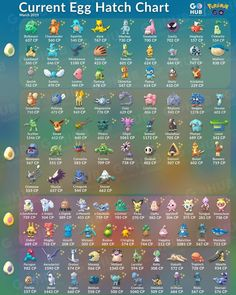 Egg chart Pokemon Go Buddy, Pokemon Go List, Pokemon Tips, Pokemon Facts, Pokemon Go Cheats, Cool Pokemon, Pokemon Egg Chart, Pokemon Evolutions Chart, Pokemon Eeveelutions