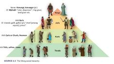 27 Social Hierarchy Ideas Hierarchy Ancient History Teaching History