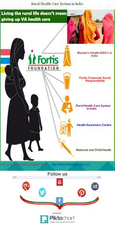 Rural Health Care System | Piktochart Infographic Editor