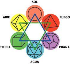 Geometria-Sagrada-Solidos-Platónicos Mais