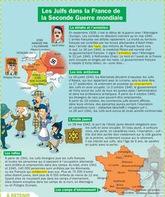 Les juifs dans la France de la Seconde Guerre mondiale