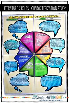 Teachers love using literature circles for small groups, book clubs, and collaborative. Your students will love their collaborative poster for their novel or short story's character study. Teaching Literature, Teaching Reading, Poster Rubric, Book Club Books, Book Clubs, 8th Grade Ela, Third Grade, Growth Mindset Posters, Reflection Questions