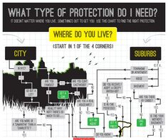 Protection Infographic - http://infographicality.com/protection-infographic/
