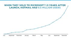 Growth of hotmail