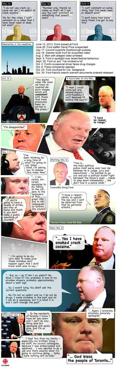 An illustrated timeline of quotes and major events in the Rob Ford crack cocaine saga