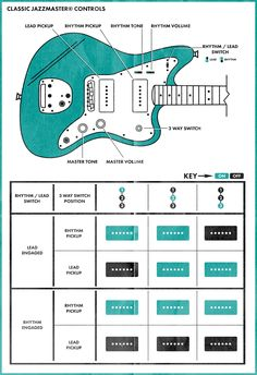 Demystifying the Jazzmaster Controls — Diving into the complex world of traditional Jazzmaster controls and the new setup on the American Professional Series. Guitar Diy, Music Guitar, Guitar Chords, Cool Guitar, Playing Guitar, Acoustic Guitar, Surf Guitar, Guitar Chord Progressions, Guitar Pickups
