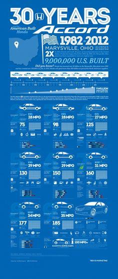 30 Years and the American Built Honda Accord