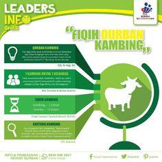 """.: Leaders Infografis :. """"PERINTAH BERQURBAN""""   #QurbanBertaburCinta"""
