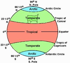 The climate zones Physical Geography, Geography Lessons, Teaching Geography, World Geography Map, Earth And Space Science, Science For Kids, Latitude And Longitude Map, Teaching Weather, Weather Lessons