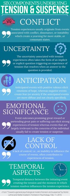 The six sources of tension and suspense. Taken from a psychological study from 2015, these six underlying components of suspense can be useful for writers of stories.