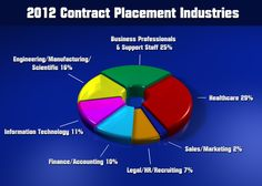 Top 7 Contract #Staffing Industries