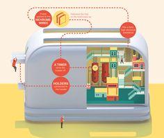 How your toaster works according to Jing Zhang (Infográfico lúdico da série Imaginary Factory)