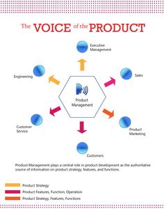 Product Management is a core marketing function that provides substantial value to a business, as they drive the product development process in businesses of any size. (Via Marketisitics)