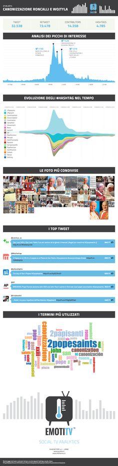 Doppia canonizzazione di Roncalli e Wojtyla vissuta su Twitter #EmotiTV #infoFACTORY