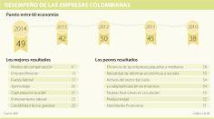 Pequeñas empresas, el lunar de la eficiencia en los negocios, según el IMD | La República