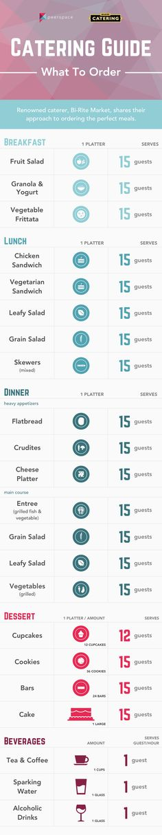 To help navigate the catering process, we partnered with world renowned, Bi-Rite Market, to create a catering menu template.  This infographic takes you through some recommended items and how many people each will serve so that you know can create the perfect menu for any occasion.