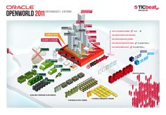 An infographic for Oracle Openworld. Pixel Art, Infographics, Composition, Map, Model, Infographic, Maps, Peta