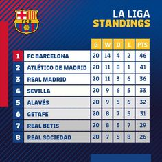 Fc Barcelona, Real Madrid, Valencia, League Table, Sports Graphics, Champions, Best Player, Inspire Others, Monday Motivation