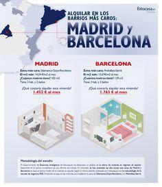 Vivir de alquiler en los mejores barrios de Madrid y Barcelona tiene un precio al que pocos bolsillos pueden acceder. Ubicaciones muy exclusivas y viviendas de lujo son las características de los inmuebles de estas zonas que llegan a duplicar el precio medio del alquiler en España. Sin embargo, entre los barrios más exclusivos de estas dos ciudades, lo único que se asemeja es el elevado precio, tanto el tipo de vivienda como las características de la zona son muy diferentes.