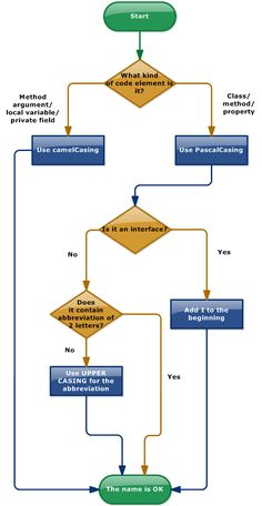 This flowchart shows whether to use pascal case or camel case in your C# code. Flowchart Diagram, Variables, Camel, Coding, Camels, Programming, Bactrian Camel