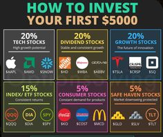 Financial Quotes, Financial Tips, Trade Finance, Stock Finance, Dividend Investing, Stock Market Investing, Investment Tips, Business Money, How To Get Money