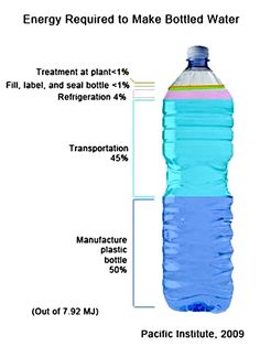 Kuvahaun tulos haulle bottled water is