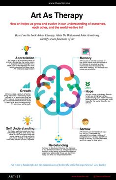 Psychology infographic and charts Infographics: Art As Therapy Infographic Description Art as Therapy - Seven Functions of Art Art Therapy Projects, Art Therapy Activities, Therapy Tools, Music Therapy, Play Therapy, Creative Arts Therapy, Creative Play, Coaching, Expressive Art