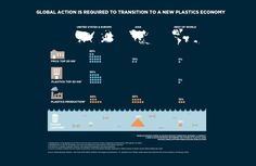 Global action is needed to transition to a Circular Economy - New Report #infographics
