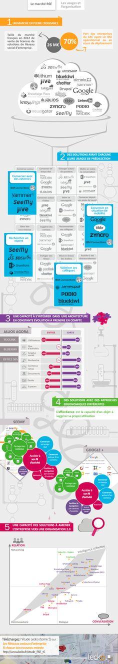 Le marché du réseau social d'entreprise (RSE) en France