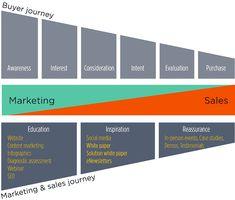 """Das Zusammenwirken von Marketing und Sales: Hier wird die Buyer Journey"""" in 6 Phasen gegliedert. Zum einen wird zwischen """"Awareness"""" und """"Consideration"""" noch die Phase """"Interesse"""" geschaltet. Das finde ich hilfreich, da man zum Beispiel Google Ads und auch Ads bei Facebook auf die Interessen von Personen ausrichten kann. Zum anderen ist hier auch neu die Phase """"intent"""". #onlinemarketing #contentmarketing  #Contentstrategy #content #contentcreation #contentrules"""