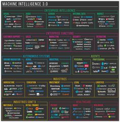 """Machine Intelligence (AI, ML and Deep Learning) requires a certain calibre of computer science talent. Today, this kind of talent is at the """"top of the stack"""" of computer science. Machine Learning Artificial Intelligence, Artificial Intelligence Technology, Business Intelligence, Visualisation, Data Visualization, Big Data, Data Science, Computer Science, Gaming Computer"""