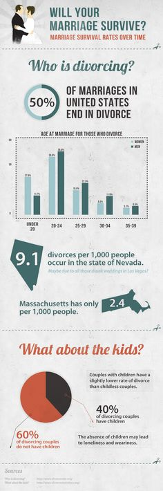 Surprising statistic on state with the highest divorce rates