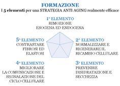 Formazione e Uso   Medical Derma Group