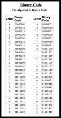 Education Discover Alphabet in binary code Alphabet in binary code Alphabet Code Alphabet Symbols Braille Alphabet Computer Programming Computer Science Computer Tips Geocaching Survival Tips Writing Tips Alphabet Code, Alphabet Symbols, Secret Code, Useful Life Hacks, Computer Science, Computer Tips, Survival Tips, Writing Tips, Writing Code