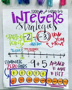 Integers. All. Day. Every. Day. Math Teacher, Math Classroom, Teaching Math, Math Charts, Math Anchor Charts, Math Strategies, Math Resources, Sixth Grade Math, Math Intervention