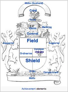 Coat of Arms diagram, Wikipedia