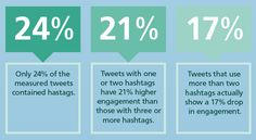 A number of Hashtag Affects on the #SocialMedia Engagement Rate. Here are the Stats. #Contentmarketing