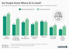 This chart shows the percent of the general population vs. tech executives that are aware of various AI uses. Disruptive Innovation, Human Centered Design, Center Of Excellence, World Economic Forum, News Apps, I Gen, Core Values, Artificial Intelligence, Decision Making
