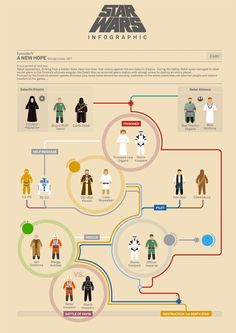 Star Wars: Incredible Film Character Timelines
