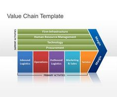 Free Value Chain PowerPoint template and background for presentations on value chain and supply management presentations using Microsoft PowerPoint #Porter #valuechain #business #charts