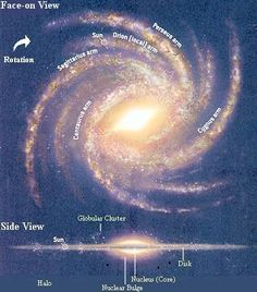 The center of our galaxy, which is located near 27 degrees of Sagittarius. The Galactic Center is the rotational center of our spiral shaped Milky Way Galaxy, the churning whirlpool around which our own solar system slowly circles. At the center of our galaxy there is a massive black hole.