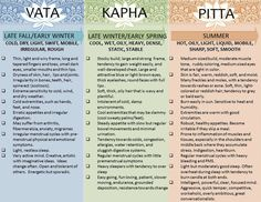 """Dosha Test Take the """"Dosha Test"""" and learn what kind of foods and exercises that are best suited for you, in order to stay healthy. Are you Vata, Pitta or Kapha? In Ayurveda, there are three Doshas. Ayurvedic Healing, Ayurvedic Diet, Ayurvedic Recipes, Ayurvedic Medicine, Holistic Healing, Ayurvedic Therapy, Holistic Medicine, Ayurvedic Herbs, Ayurveda Massage"""