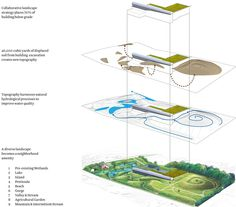 Lake Whitney Water Purification Facility and Park steven holl Landscape Concept, Landscape Architecture, Landscape Design, Evolution Of Plants, Exploded View, Conceptual Drawing, Brooklyn Bridge Park, Water Management, Water Treatment